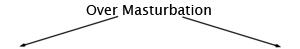 arrow2 Premature Ejaculation Due to Excessive Masturbation